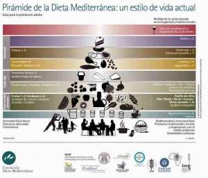 Cambios en la pirámide de la dieta mediterránea